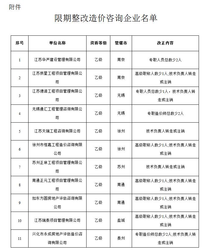 江苏省住房城乡建设厅关于责令11家工程造价咨询企业限期整改的通知