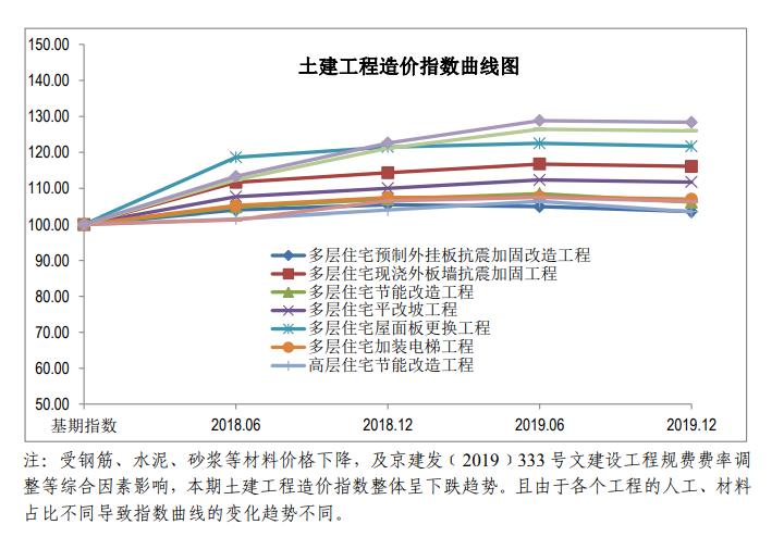 北京住建委关于发布《第五期北京市老旧小区综合改造工程造价指数》的通知