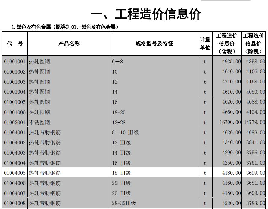 北京住建委2020年8月北京工程造价信息