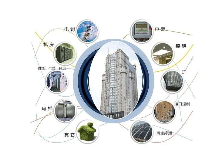 智能楼宇的工程造价预算
