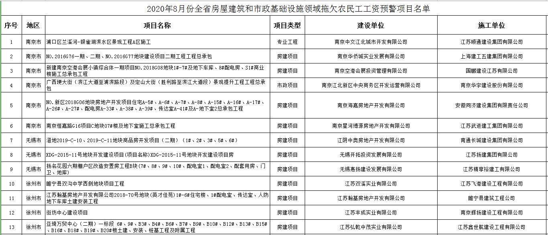 江苏省住建厅关于8月份全省房屋建筑和市政基础设施领域拖欠农民工工资预警项目的通报
