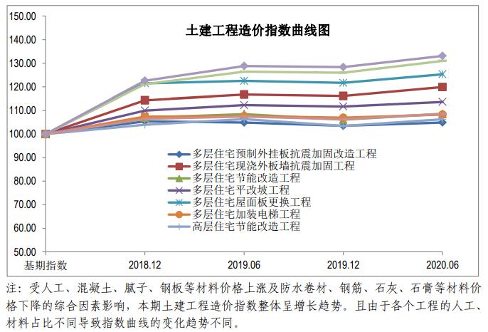 北京市住建委关于发布《第六期北京市老旧小区综合改造工程造价指数》的通知