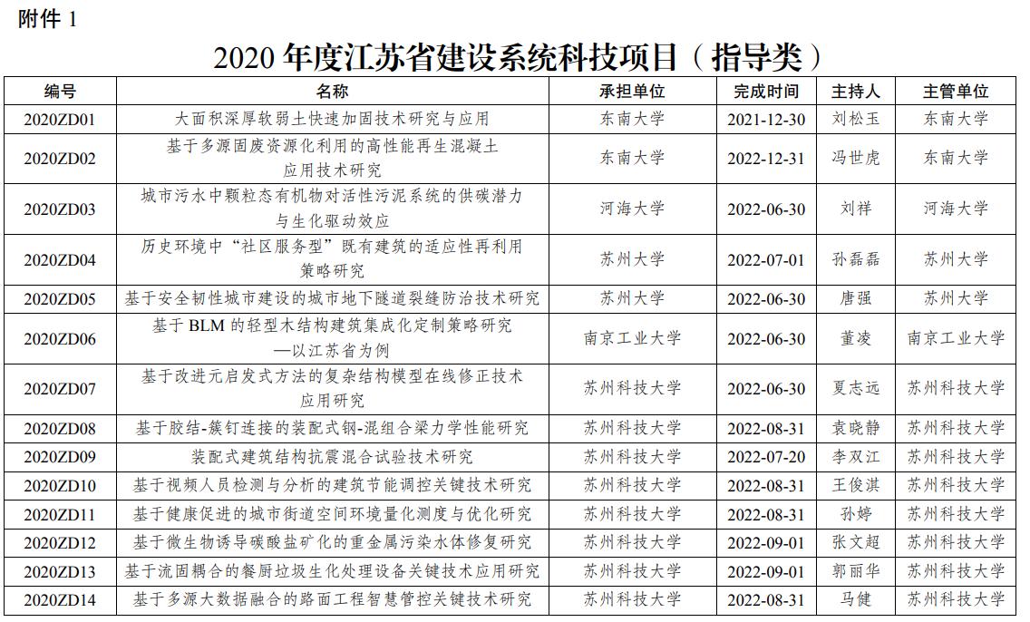 江苏省住建厅关于下达2020年度江苏省建设系统科技项目(指导类)和工程建设标准编制修订项目(一般类)的通知