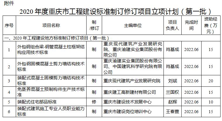重庆市住建委关于下达2020年度重庆市工程建设标准制订修订项目立项计划(第一批)的通知