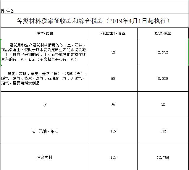 新疆造价信息石河子地区2020年8月份建设工程综合价格信息编制