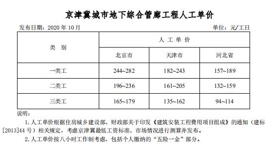 北京市住建委发布京津冀城市地下综合管廊工程造价信息