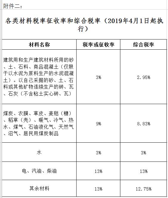 新疆造价网和布克赛尔蒙古自治县2020年9月份建设工程综合价格信息
