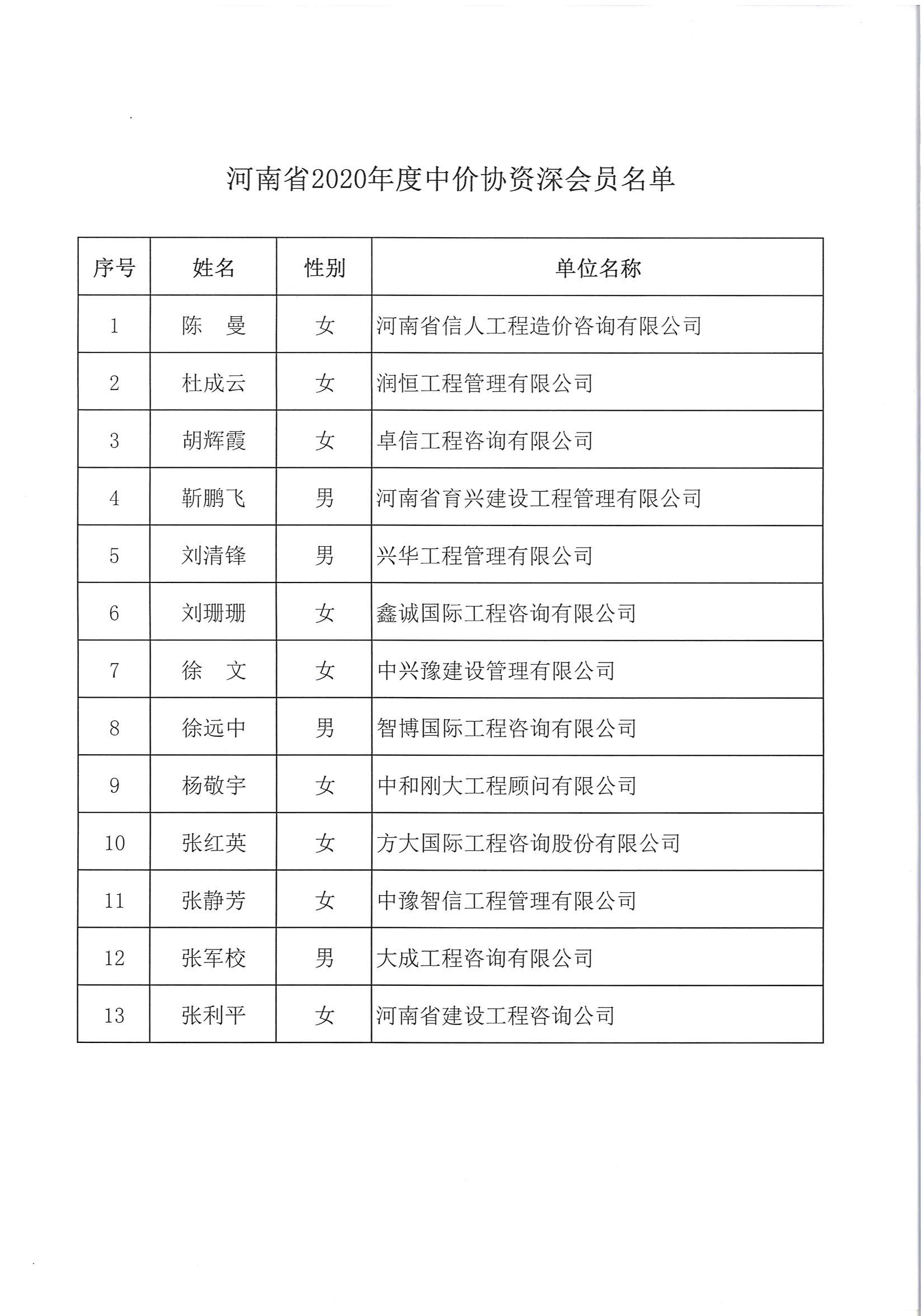 河南省造价信息关于公布河南省2020年度中价协资深会员名单的通知