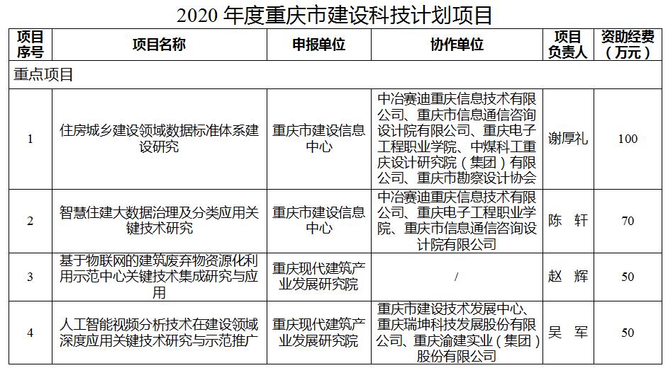 重庆市住建委关于下达2020年度重庆市建设科技计划项目的通知
