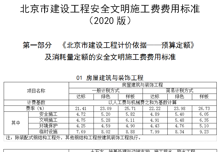 北京市住建委关于实施《北京市建设工程安全文明施工费费用标准(2020版)》的通知