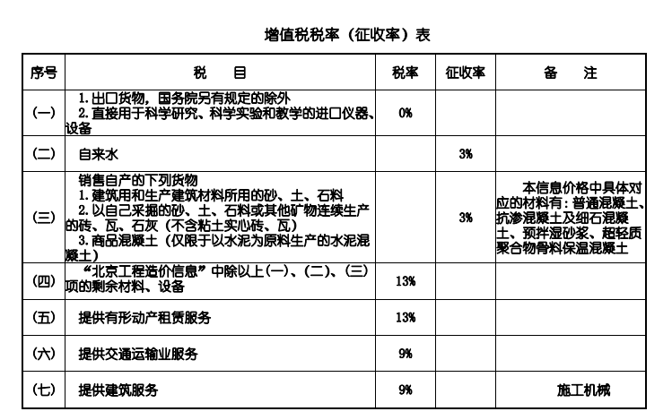 北京市住建委发布2020年11月北京工程造价信息