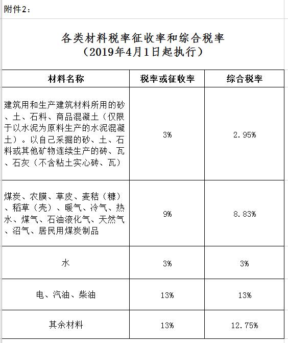 新疆工程造价关于塔城市2020年10月份建设工程综合价格信息