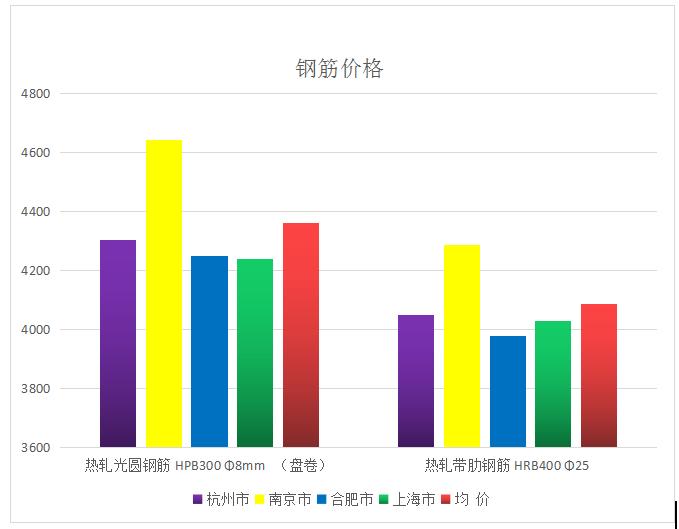 江苏省造价信息长三角区域三省一市主要建筑材料价格及指数