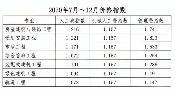 河南省工程造价信息关于2020年7—12月人工费指导价、各工种信息价、实物工程量人工成本信息价