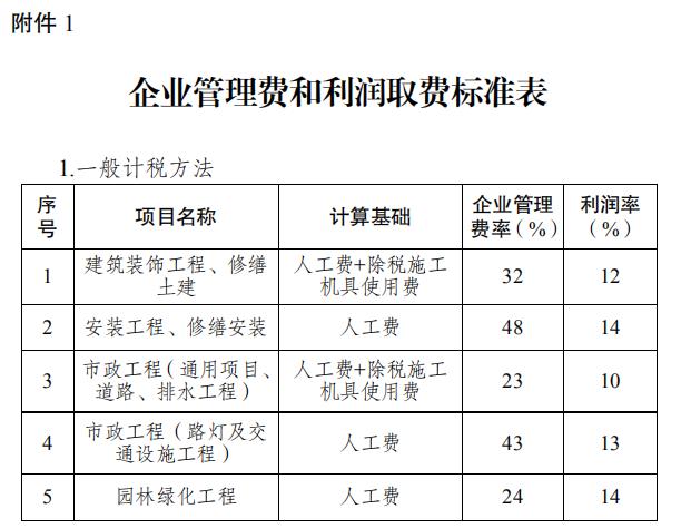 江苏省住建厅关于明确城镇老旧小区改造工程计价有关问题的公告
