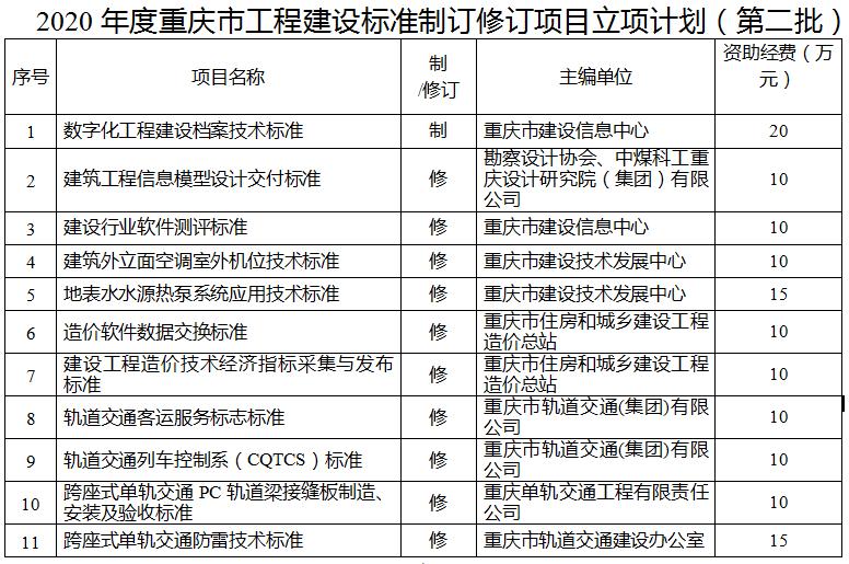 重庆市住建委关于下达2020年度重庆市工程建设标准制订修订项目立项计划(第二批)的通知