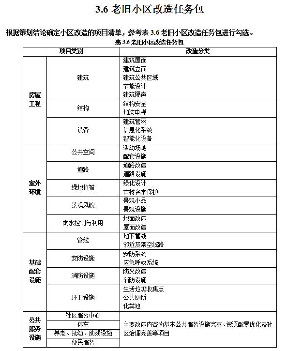 重庆市住建委关于发布《重庆市城镇老旧小区改造提升工程设计文件编制深度规定》(试行)的通知