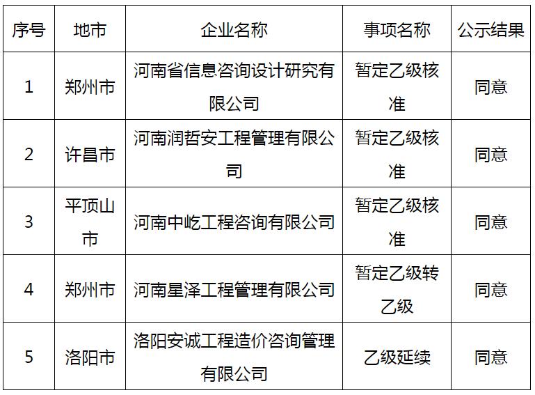 河南省住建厅关于2021年第一批告知承诺制工程造价咨询资质企业申报情况的公示