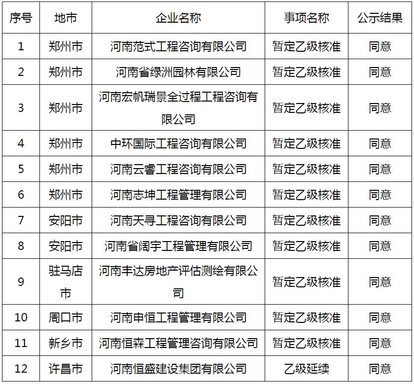 河南省住建厅关于2021年第二批告知承诺制工程造价咨询资质企业申报情况的公示