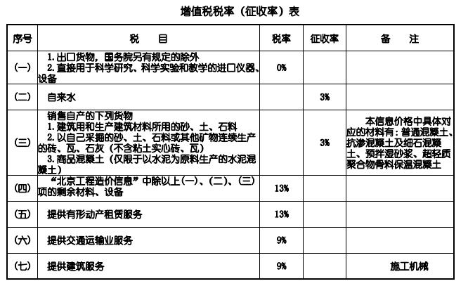 北京市住建委发布2020年12月北京工程造价信息