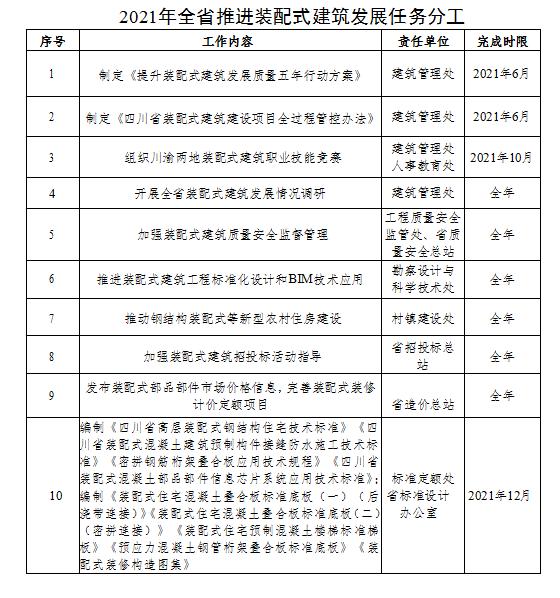 四川省住建厅关于印发《2021年全省推进装配式建筑发展工作要点》的通知