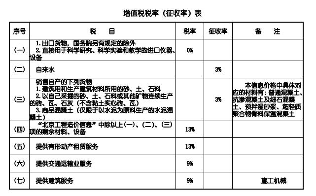 北京工程造价网发布2021年03月北京工程造价信息