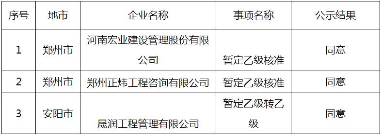 河南省住建厅关于2021年第八批告知承诺制工程造价咨询资质企业申报情况的公示