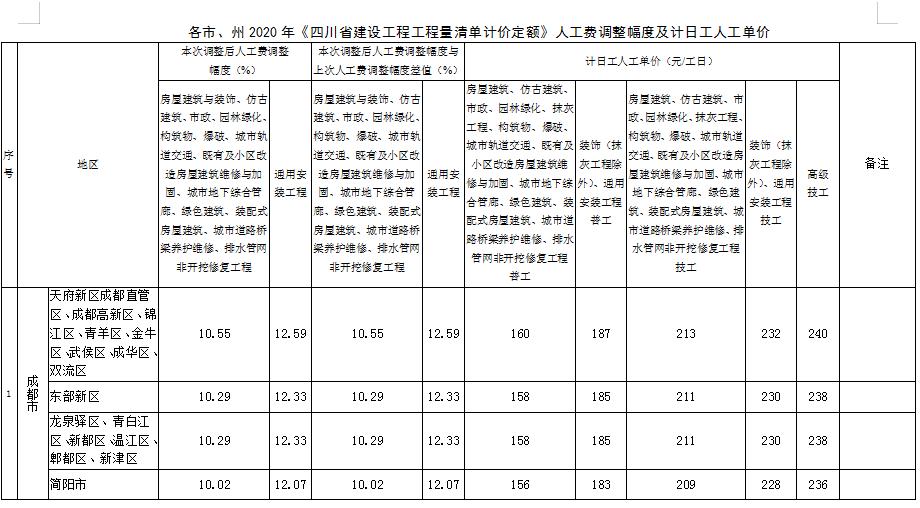 四川省建设工程造价总站关于对各市、州2020年《四川省建设工程工程量清单计价定额》  人工费调整的批复
