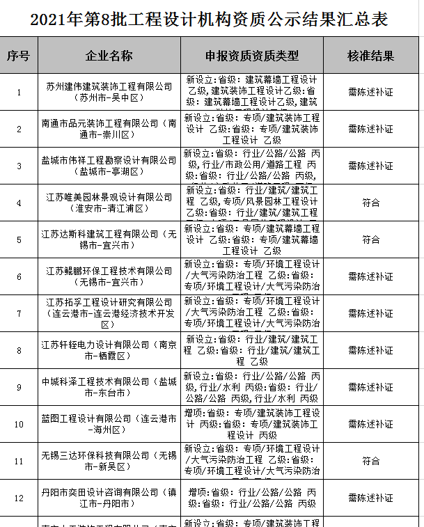 江苏省住建厅关于2021年第8批(核准)工程勘察设计资质审查意见的公示